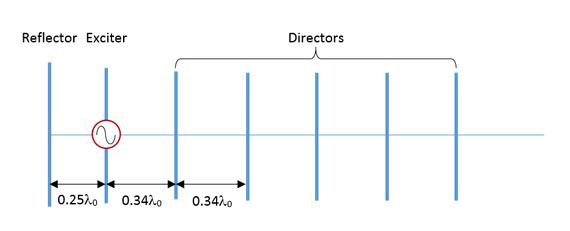 EM.Libera Tutorial Lesson 2: Designing A Yagi-Uda Dipole Array - Emagtech  WikiEMAG Technologies Inc.