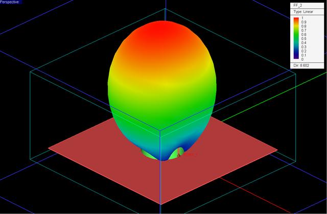V&V Article 4: Designing Wideband Dielectric Resonator