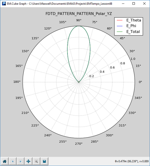 EM Tempo Tutorial Lesson 4: Modeling A Patch Antenna Array